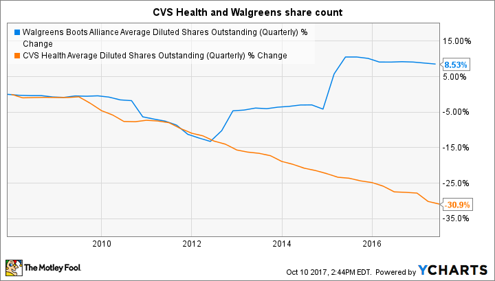 WBA Average Diluted Shares Outstanding (Quarterly) Chart