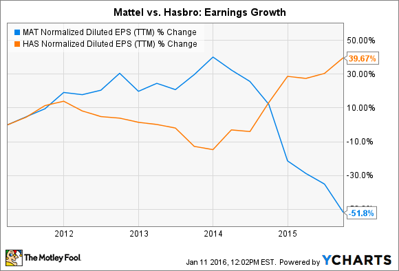 MAT Normalized Diluted EPS (TTM) Chart