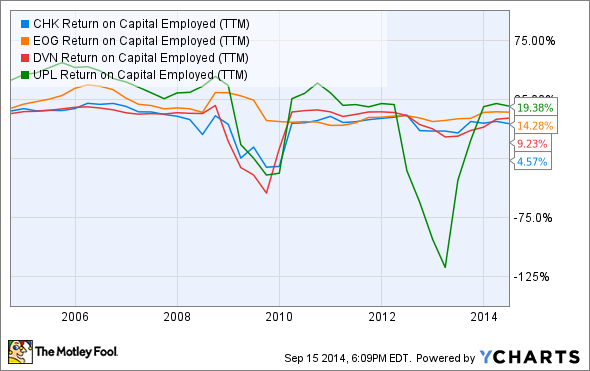 CHK Return on Capital Employed (TTM) Chart