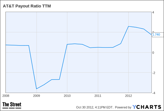 T Payout Ratio TTM Chart