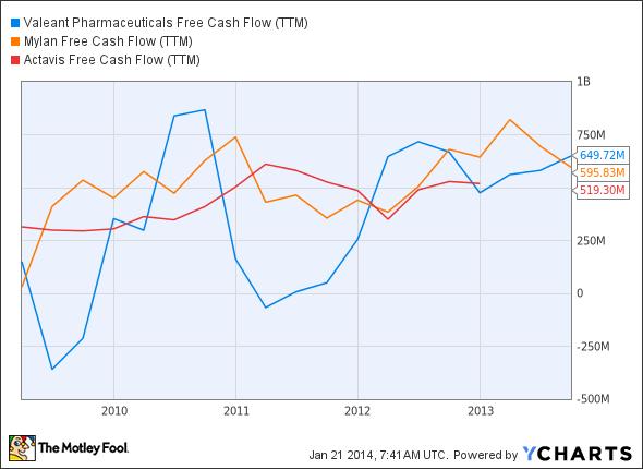 VRX Free Cash Flow (TTM) Chart