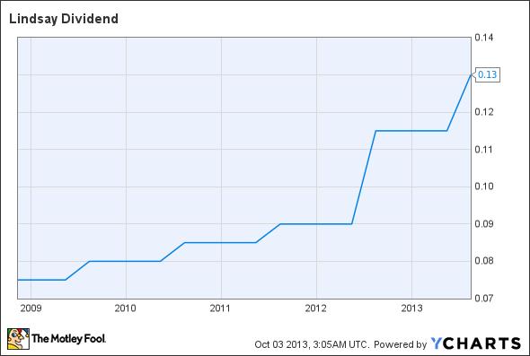 LNN Dividend Chart