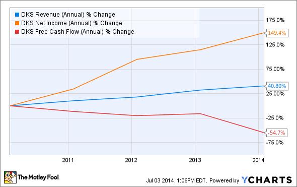 DKS Revenue (Annual) Chart