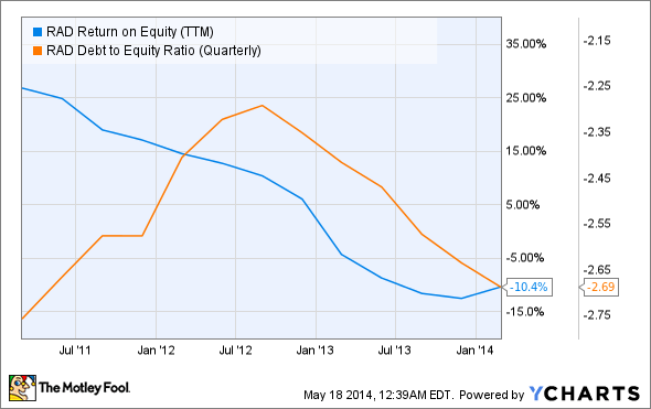RAD Return on Equity (TTM) Chart