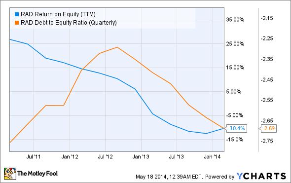 RAD Return on Equity (TTM) Chart